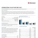 Dimensional International Value Acc