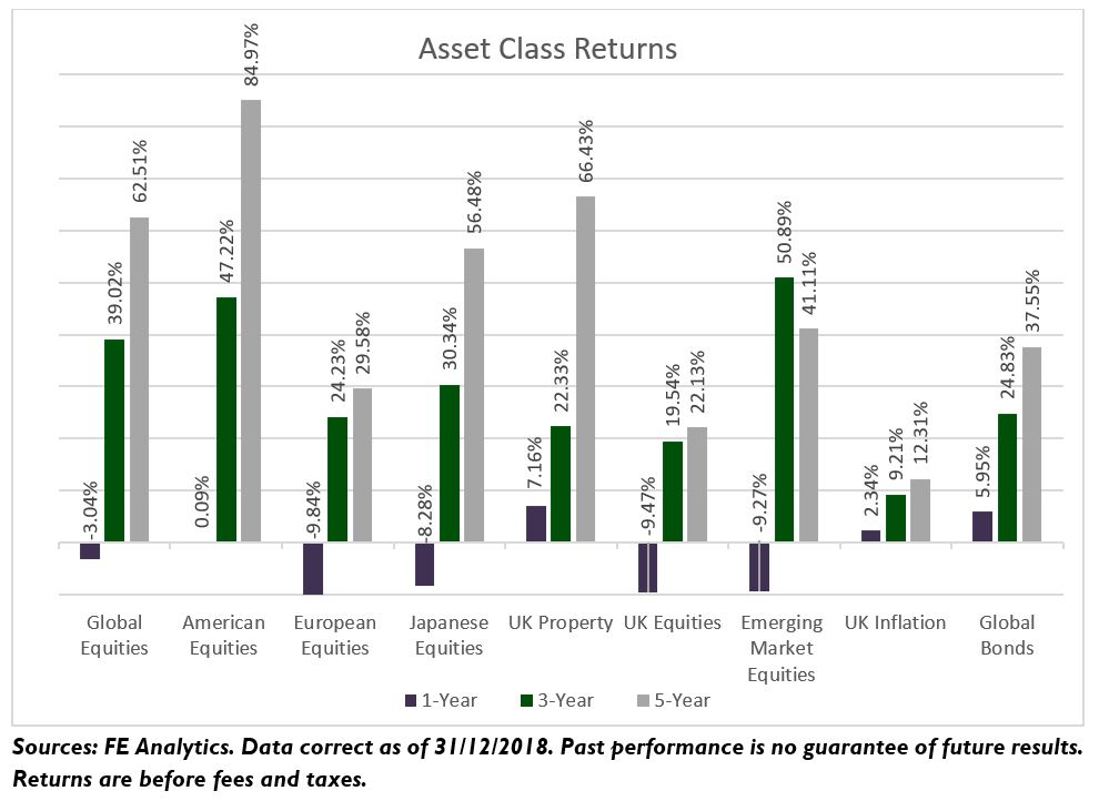 Graph - Asset Class Returns article TRAILS Winter Bulletin Jan 2019
